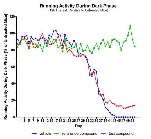 Running activity